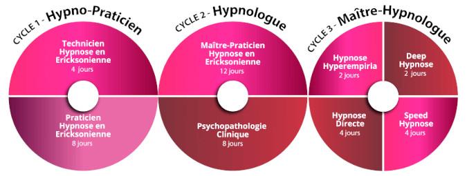 Certifications en Hypnose