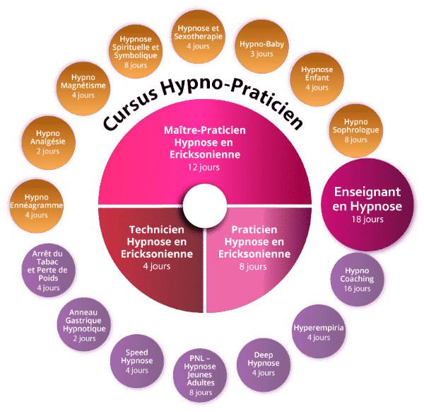 Organigramme de nos formations en Hypnose